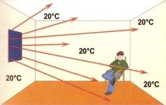 Panele grzewcze - Zasady działania fale ciepla