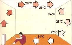 Panele grzewcze - Zasady działania konwekcyjne